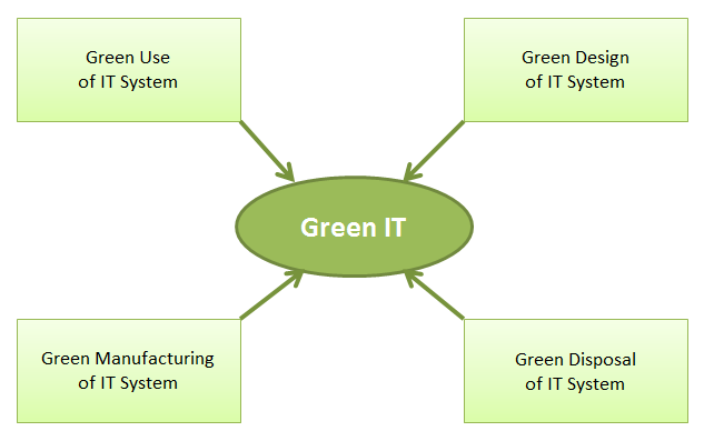 green computing as a solution to environmental degradation Global environmental degradation - problems and solutions miss parit sunanda ram[1] sunanda nature of environmental degradation: 1 green house • wildlife • plants • animals • micro-organisms how environmental degradation occurs environmental changes are based on many.